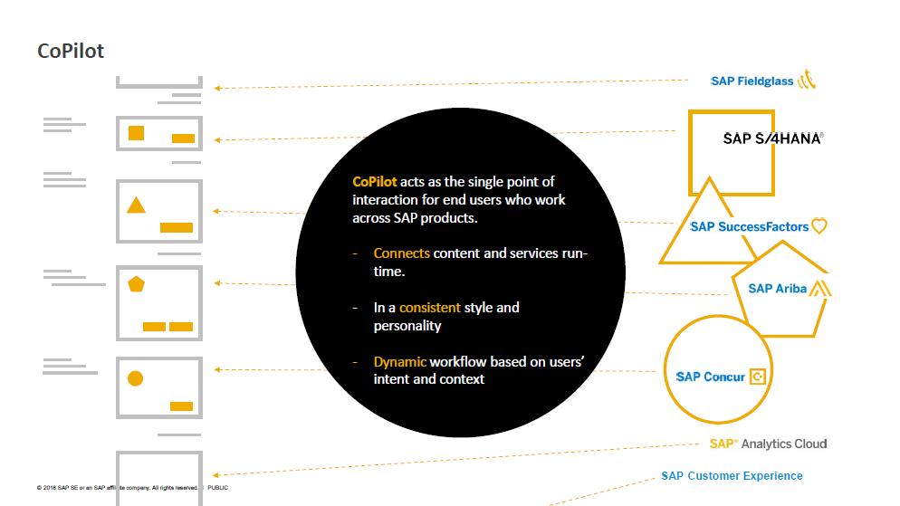 SAP Fiori 3 CoPilot
