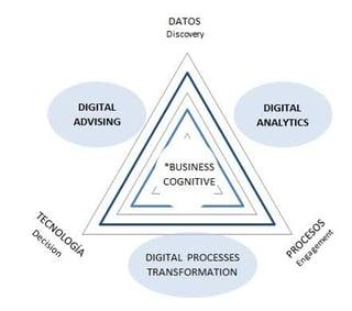 Vectores transformación digital