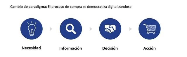 democratizacion_del_proceso_de_compra_digital.png