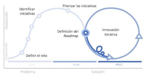 Grafica Innovación empresarial.jpg