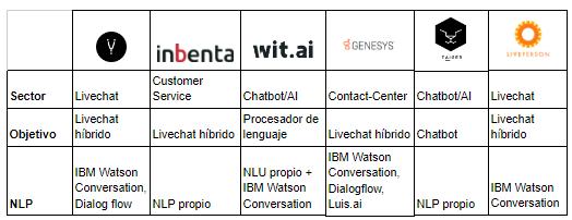 cuadro comparativa empresas chatbots