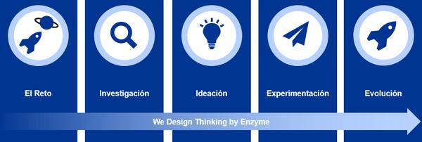 ejemplos design thinking caso practico