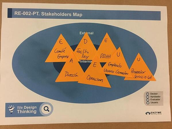 ejemplos design thinking investigacion