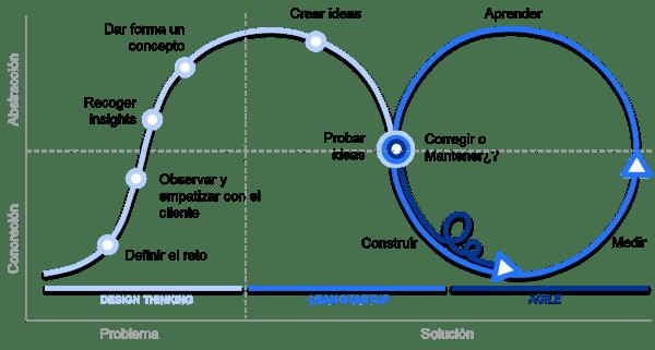 ejemplos design thinking lean startup