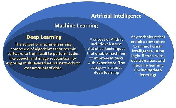 inteligencia artificial machine learning aprendizaje