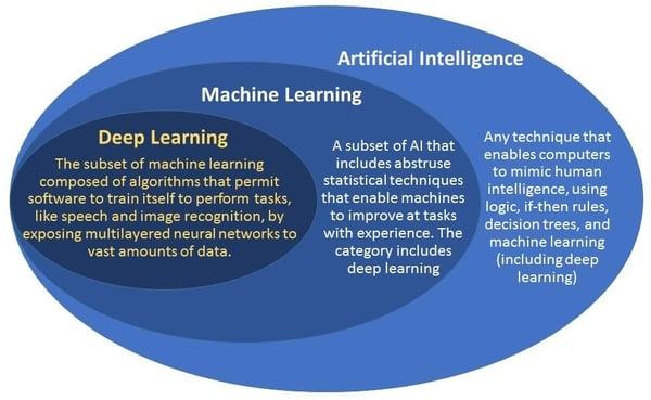 inteligencia artificial machine learning aprendizaje