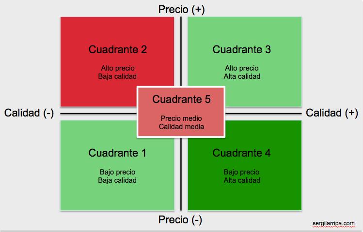 mapa de posicionamiento grafica 3