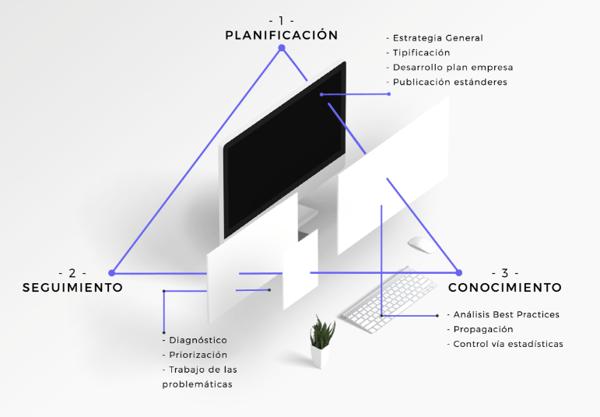 triangulo pepermint planificación-seguimiento-conocimiento