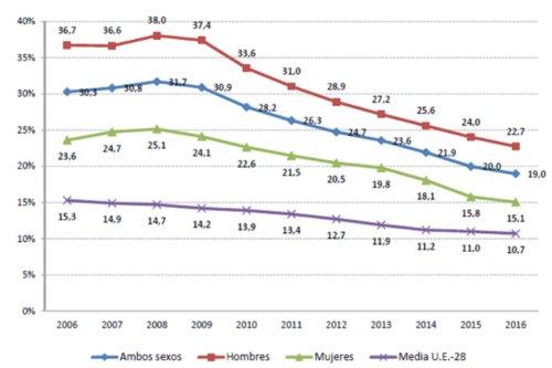 evolución del abandono academico en España por género
